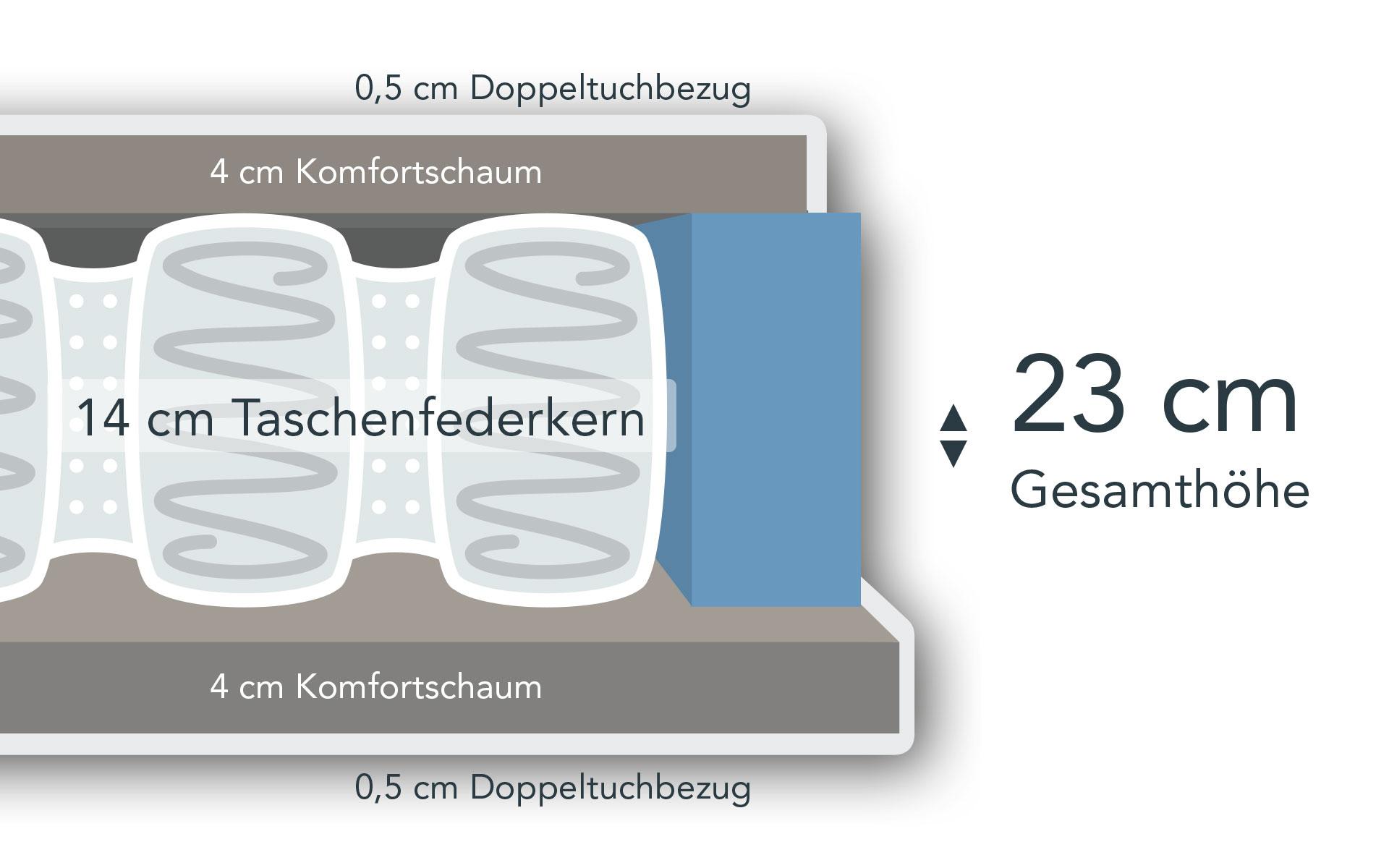 Taschenfederkernmatratze Ortho Aufbau